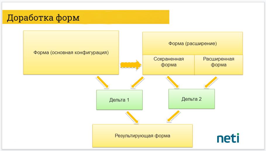 Расширения конфигурации 1С: нюансы и кейсы. Часть 2