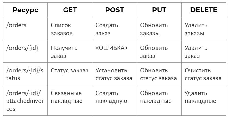 WEB и HTTP сервисы в 1С: отличия и применение на практике